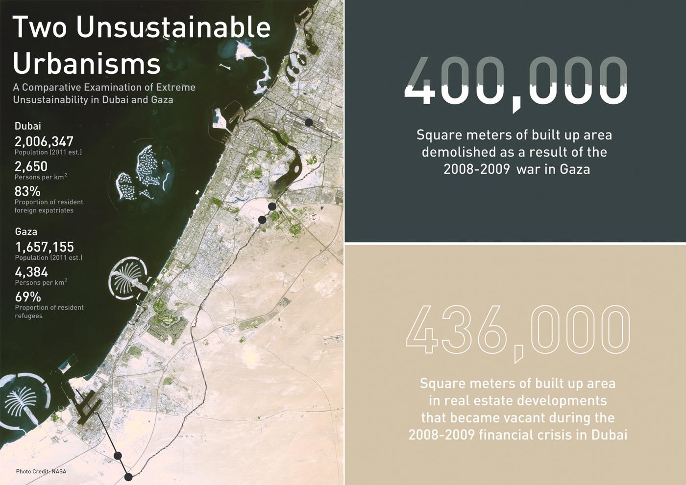 Two Unsustainable Urbanisms: Dubai and Gaza | Carboun
