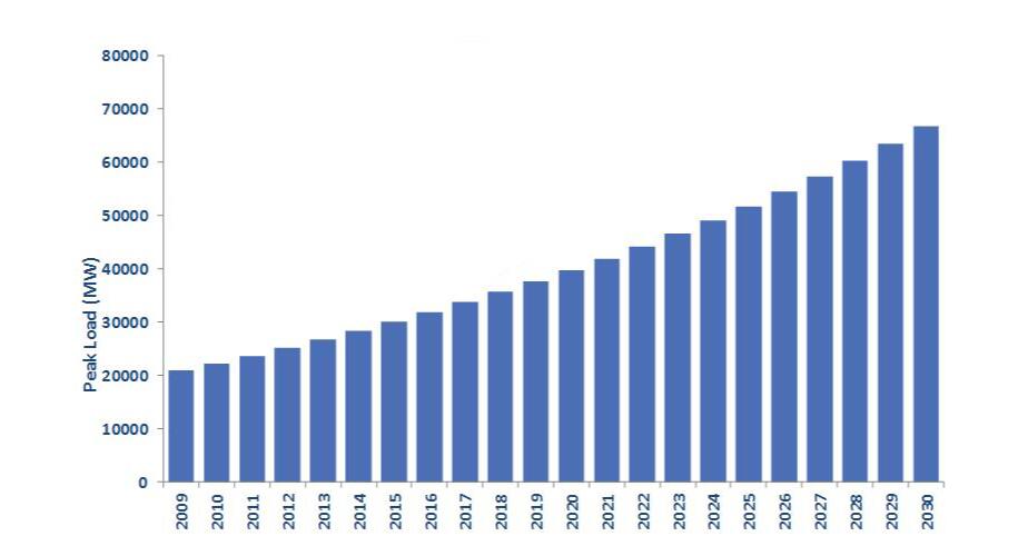 Figure 5: Expected Evolution of Peak Demand till 2030 (Based on: Yassin, 2007)